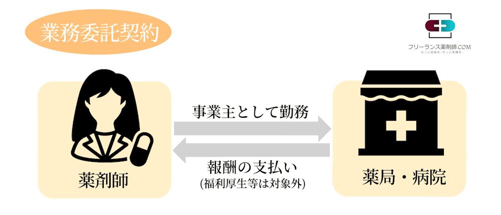 業務委託契約の相関図の画像